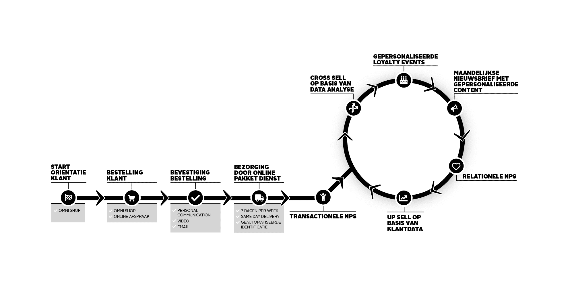 klanttevredenheid_customer_lifecycle
